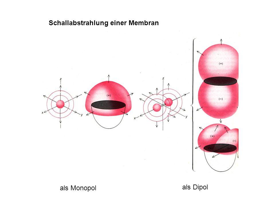 Schallabstrahlung einer Membran