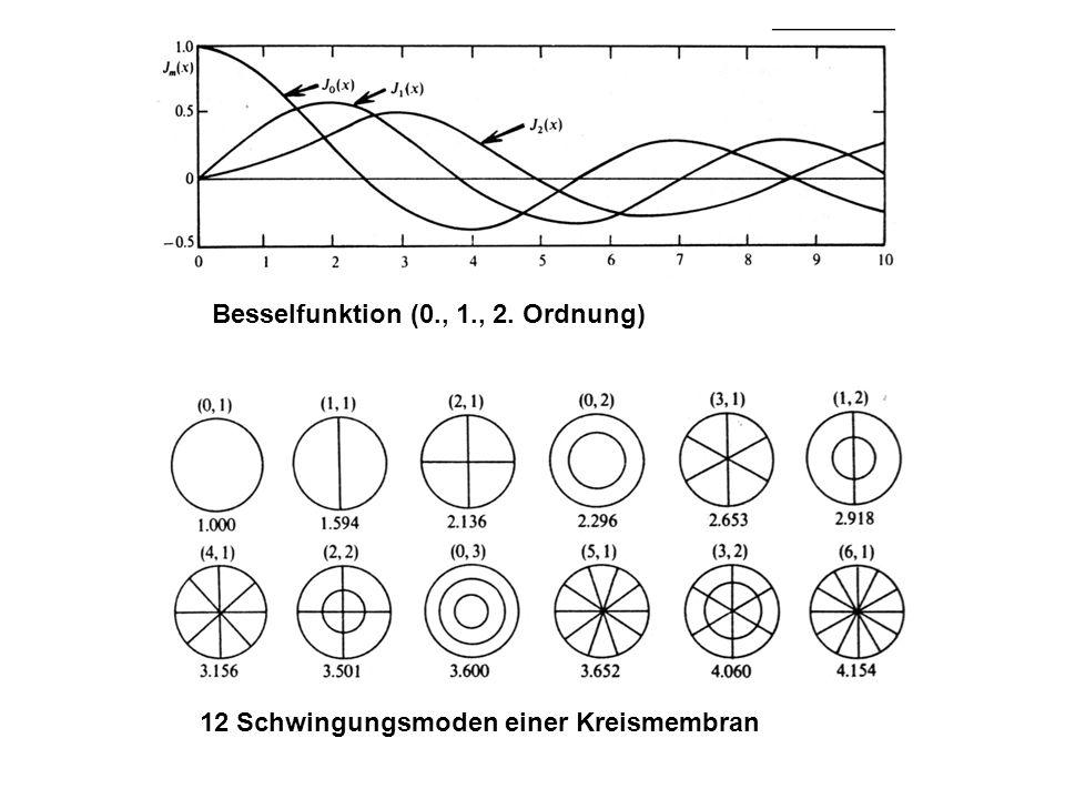 Besselfunktion (0., 1., 2. Ordnung)