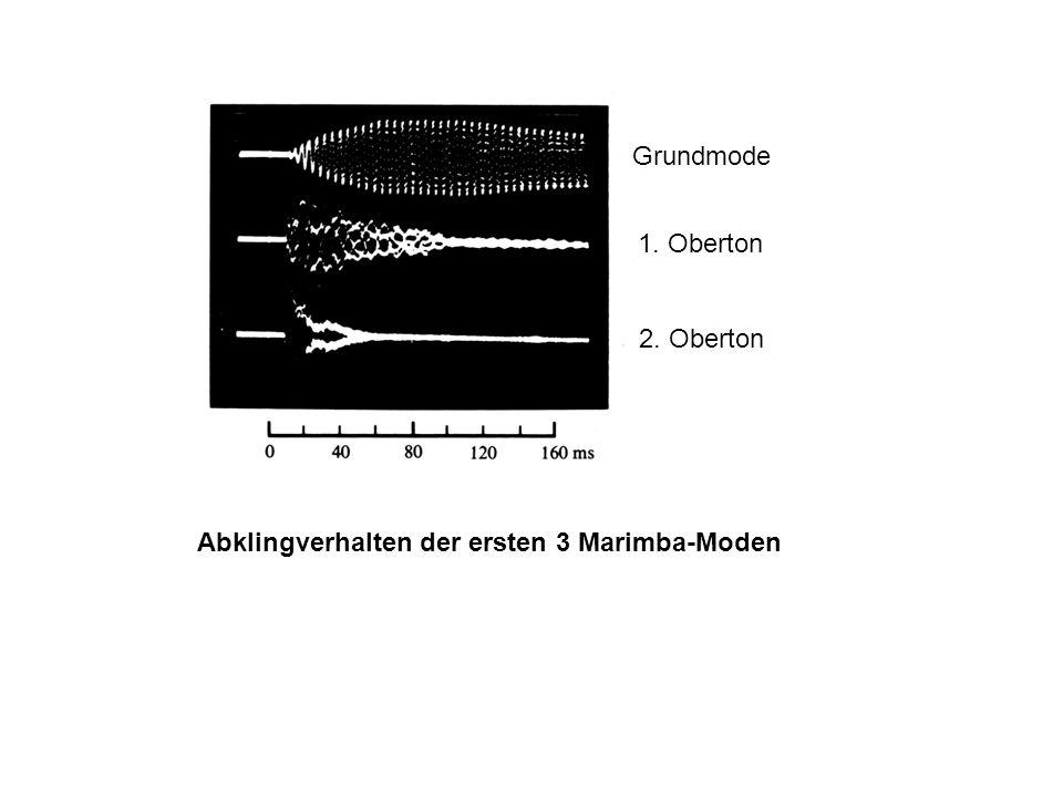 Grundmode 1. Oberton 2. Oberton Abklingverhalten der ersten 3 Marimba-Moden