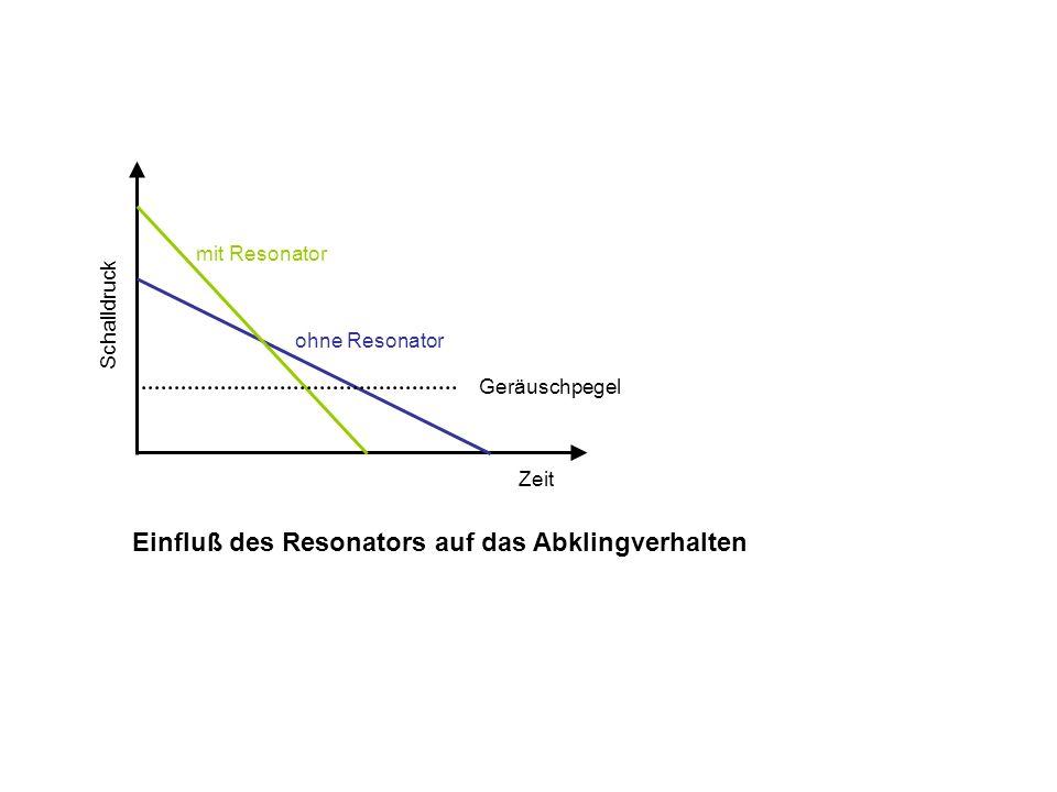 Einfluß des Resonators auf das Abklingverhalten