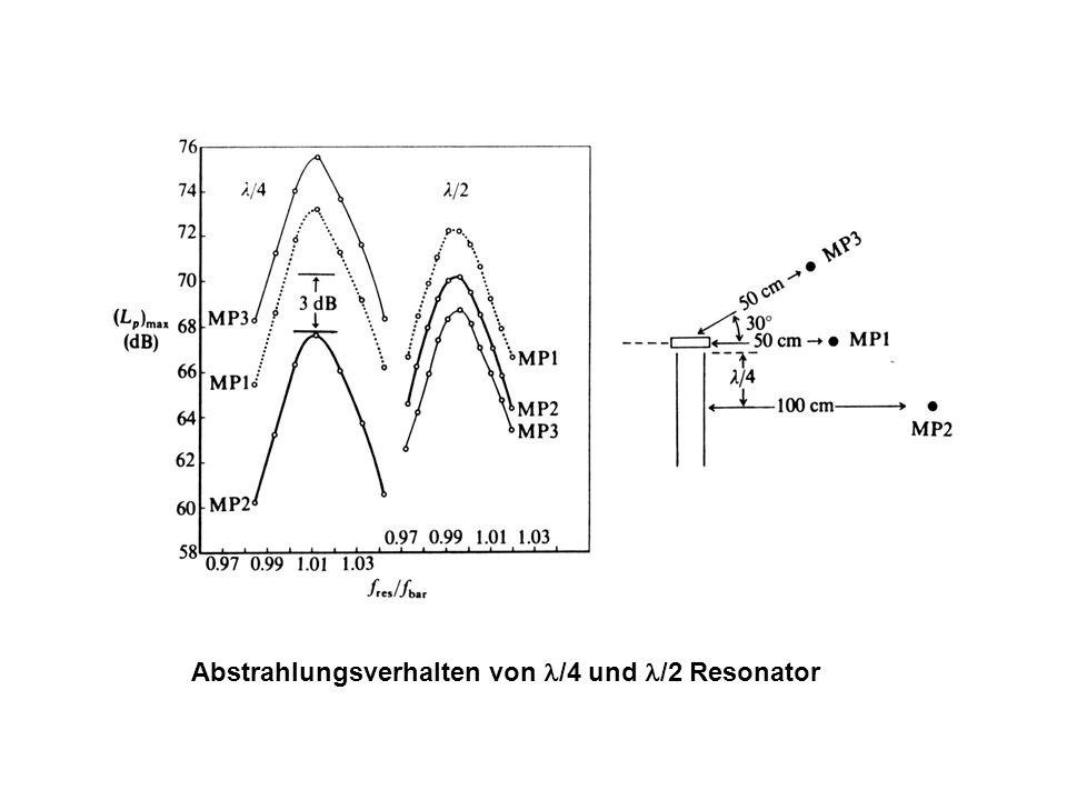 Abstrahlungsverhalten von l/4 und l/2 Resonator