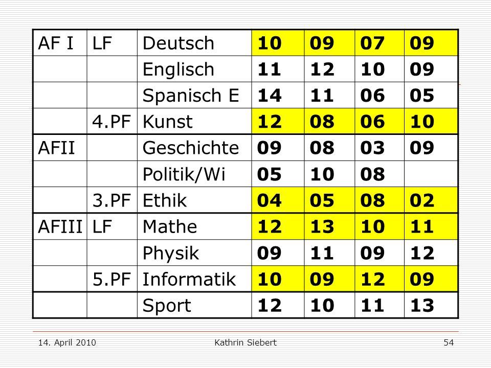Beispiel 2: AF I LF Deutsch 10 09 07 Englisch 11 12 Spanisch E 14 06
