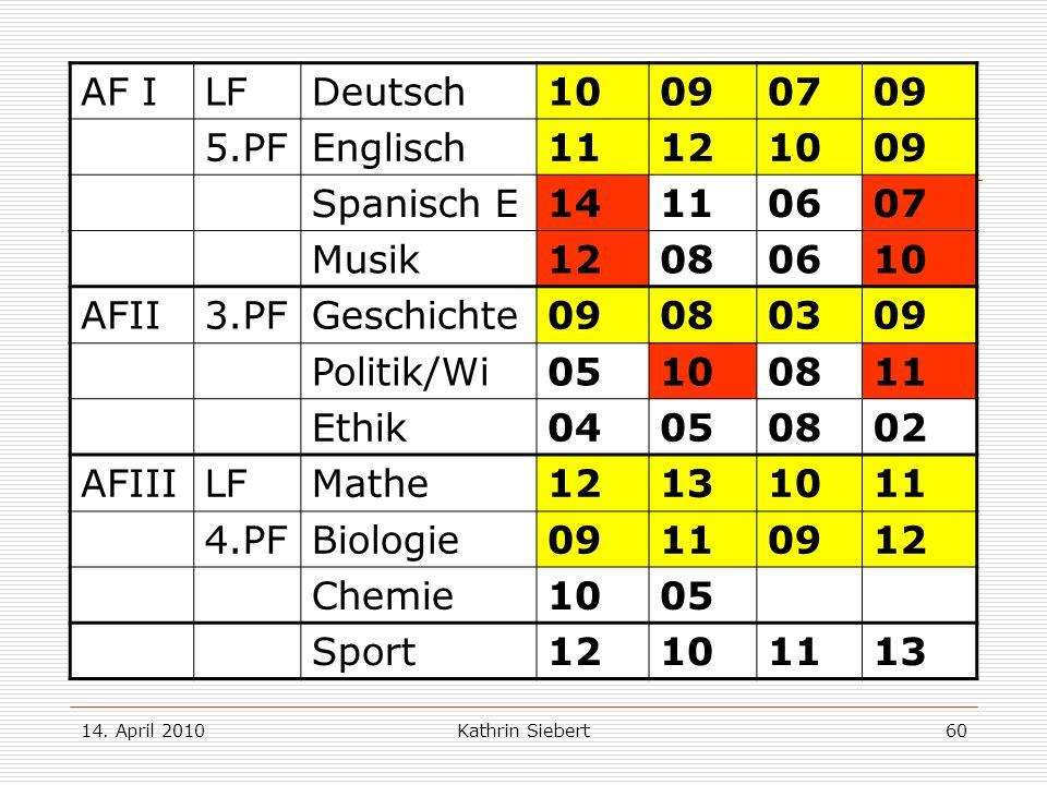 Beispiel 2: AF I LF Deutsch 10 09 07 5.PF Englisch 11 12 Spanisch E 14