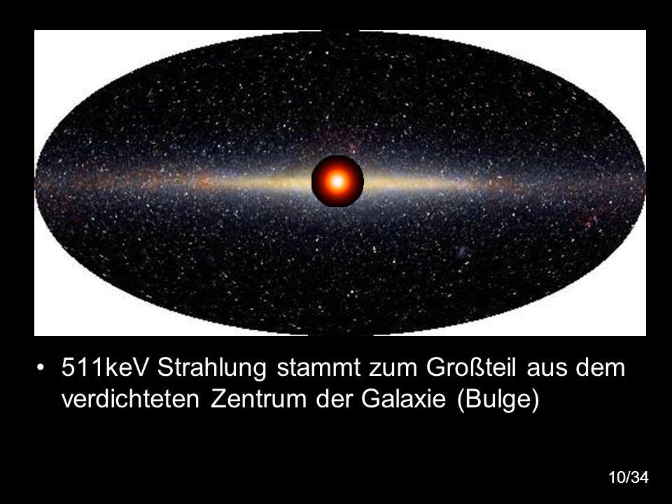 511keV Strahlung stammt zum Großteil aus dem verdichteten Zentrum der Galaxie (Bulge)