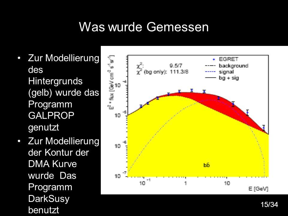 Was wurde Gemessen Zur Modellierung des Hintergrunds (gelb) wurde das Programm GALPROP genutzt.
