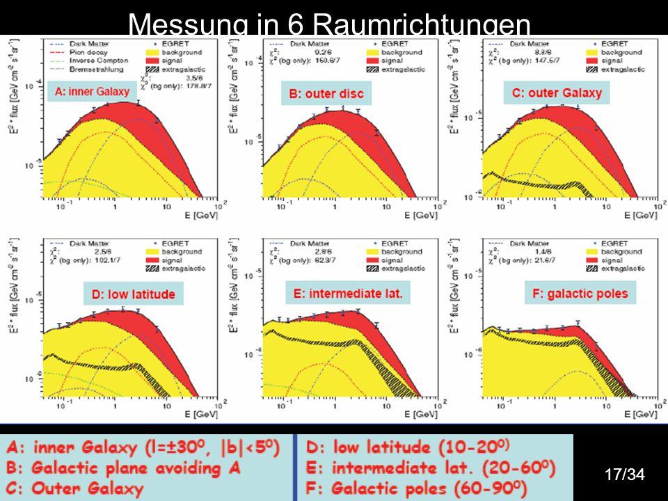 Messung in 6 Raumrichtungen