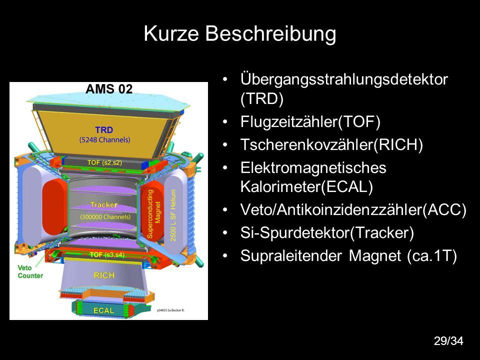 Kurze Beschreibung Übergangsstrahlungsdetektor (TRD)