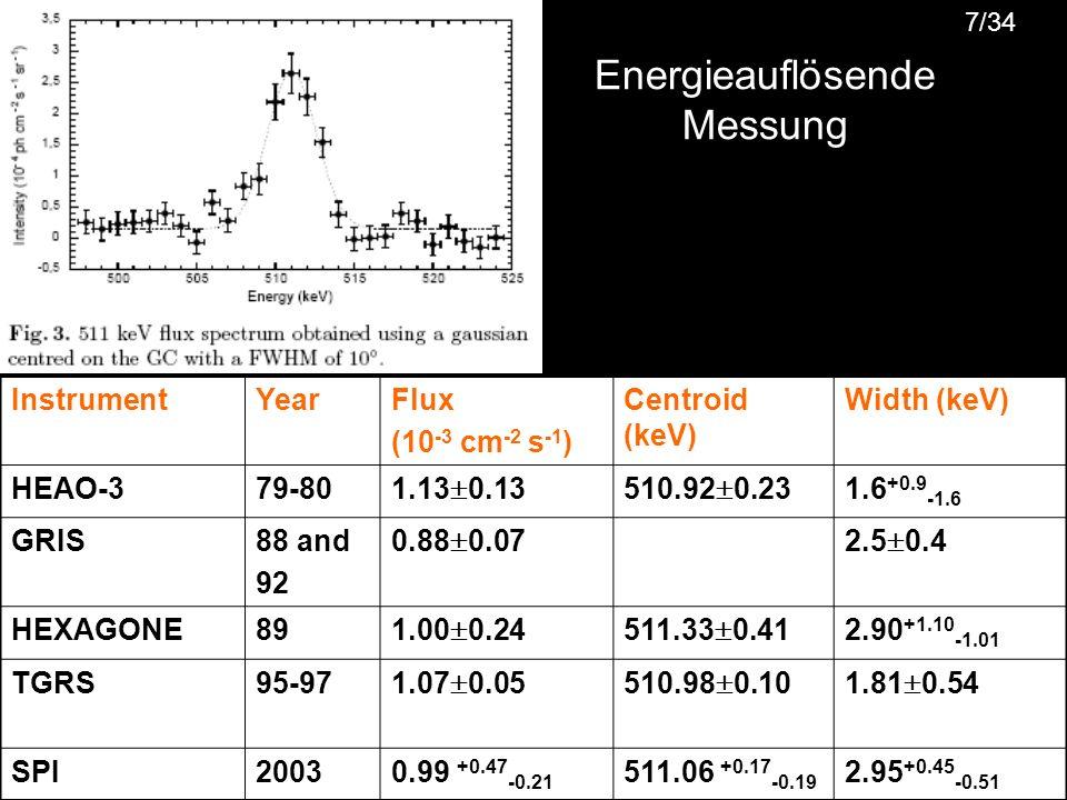 Energieauflösende Messung