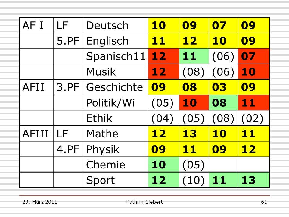 Beispiel 2: AF I LF Deutsch 10 09 07 5.PF Englisch 11 12 Spanisch11