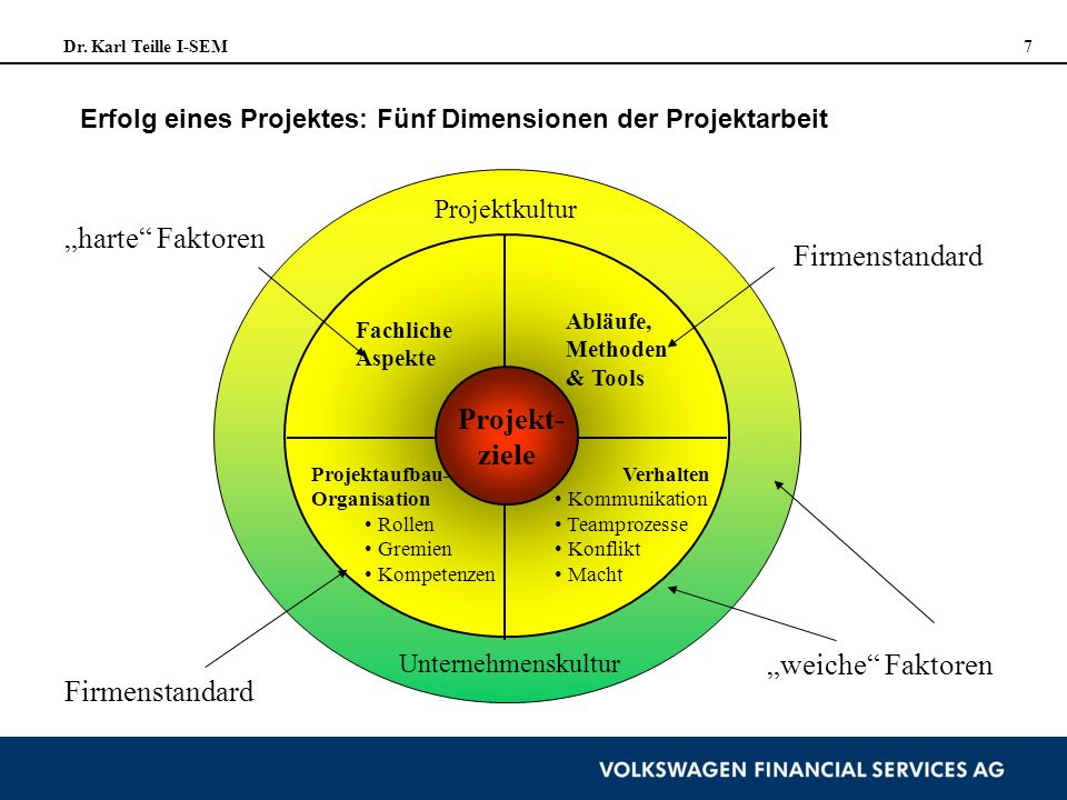 """harte Faktoren Firmenstandard Projekt- ziele ""weiche Faktoren"