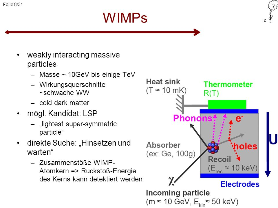 WIMPs weakly interacting massive particles mögl. Kandidat: LSP