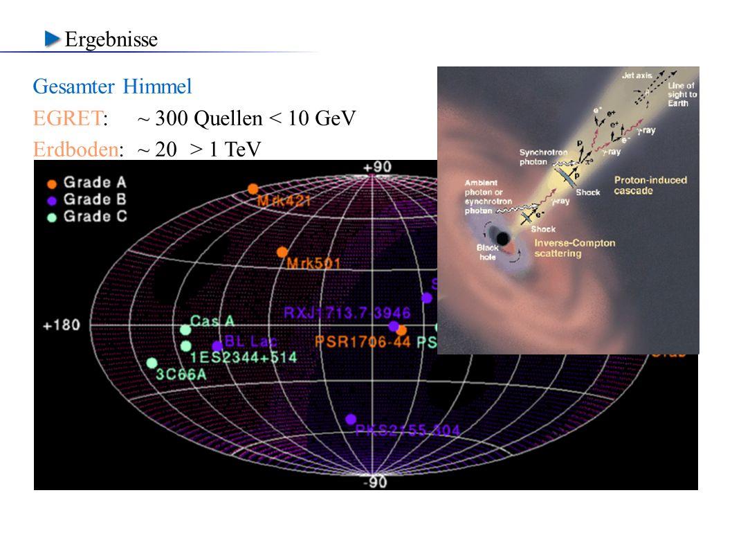 Ergebnisse Gesamter Himmel EGRET: ~ 300 Quellen < 10 GeV Erdboden: ~ 20 > 1 TeV