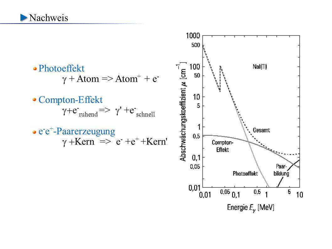 Nachweis Photoeffekt.  + Atom => Atom+ + e- Compton-Effekt. +e-ruhend =>  +e-schnell. e-e+-Paarerzeugung.