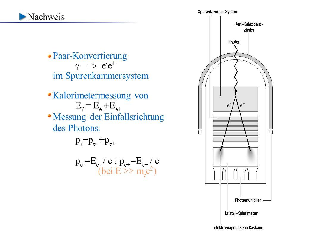Nachweis Paar-Konvertierung.  => e-e+ im Spurenkammersystem. Kalorimetermessung von. E = Ee-+Ee+