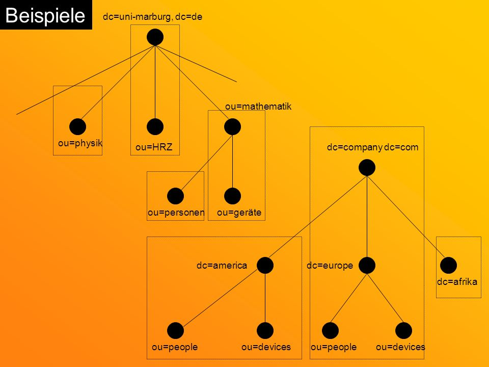 Beispiele dc=uni-marburg, dc=de ou=physik ou=HRZ ou=personen ou=geräte