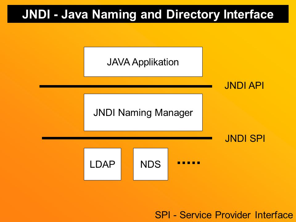 JNDI - Java Naming and Directory Interface