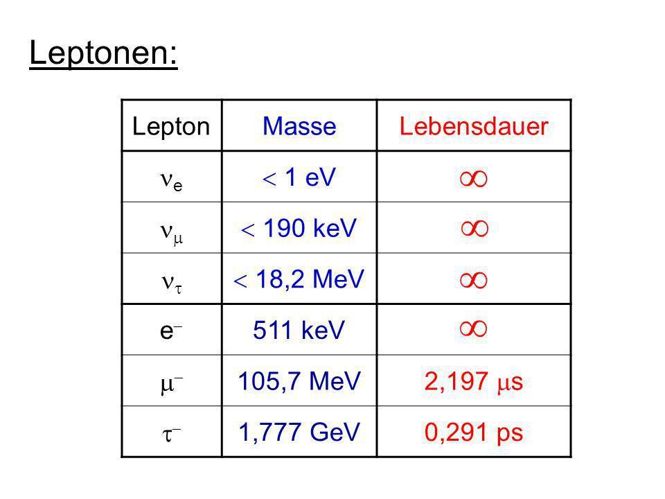  Leptonen: Lepton Masse Lebensdauer e  1 eV   190 keV 