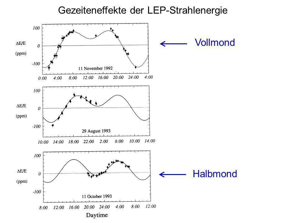 Gezeiteneffekte der LEP-Strahlenergie