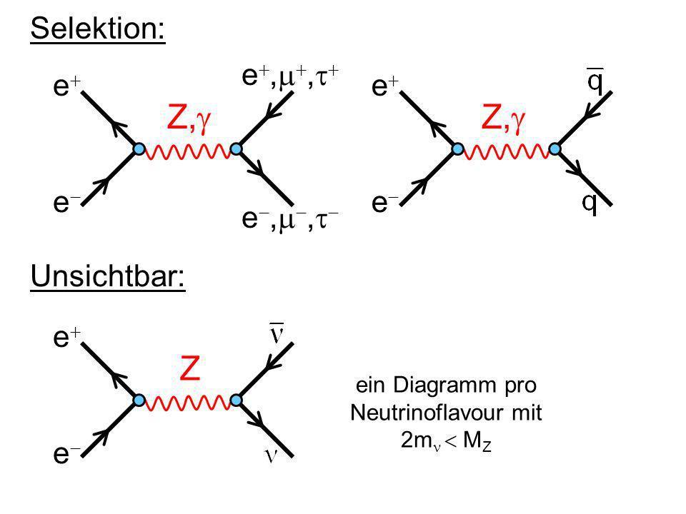 ein Diagramm pro Neutrinoflavour mit 2m  MZ