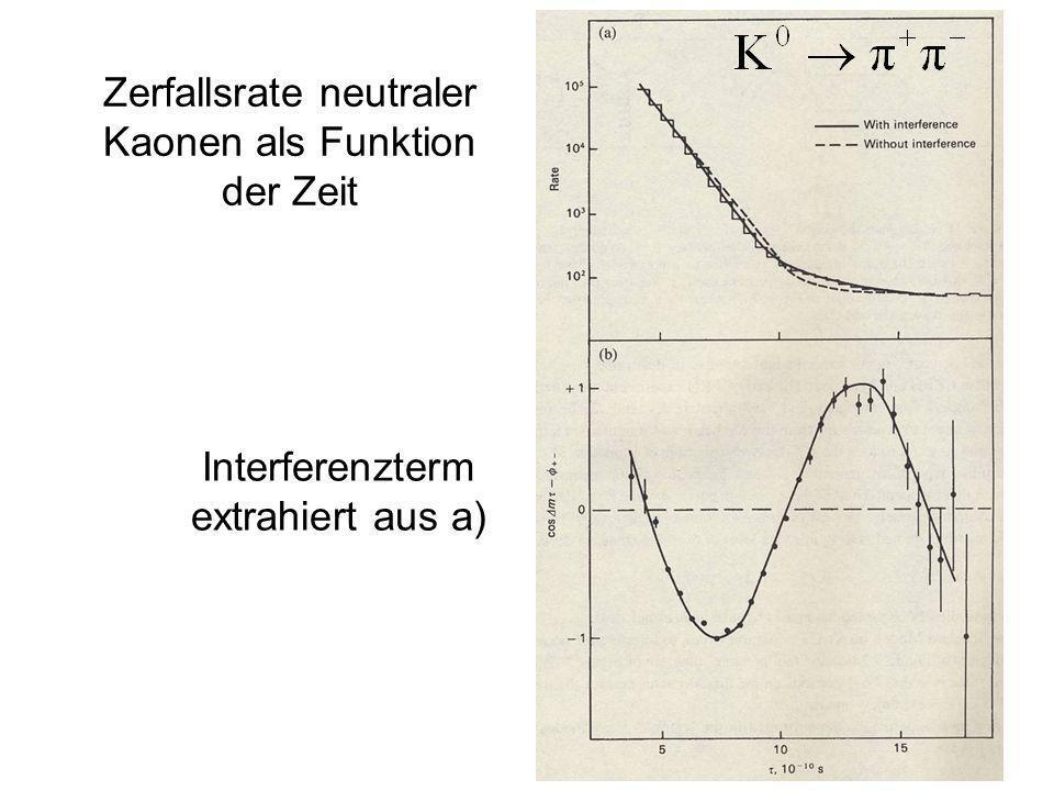 Zerfallsrate neutraler Kaonen als Funktion der Zeit