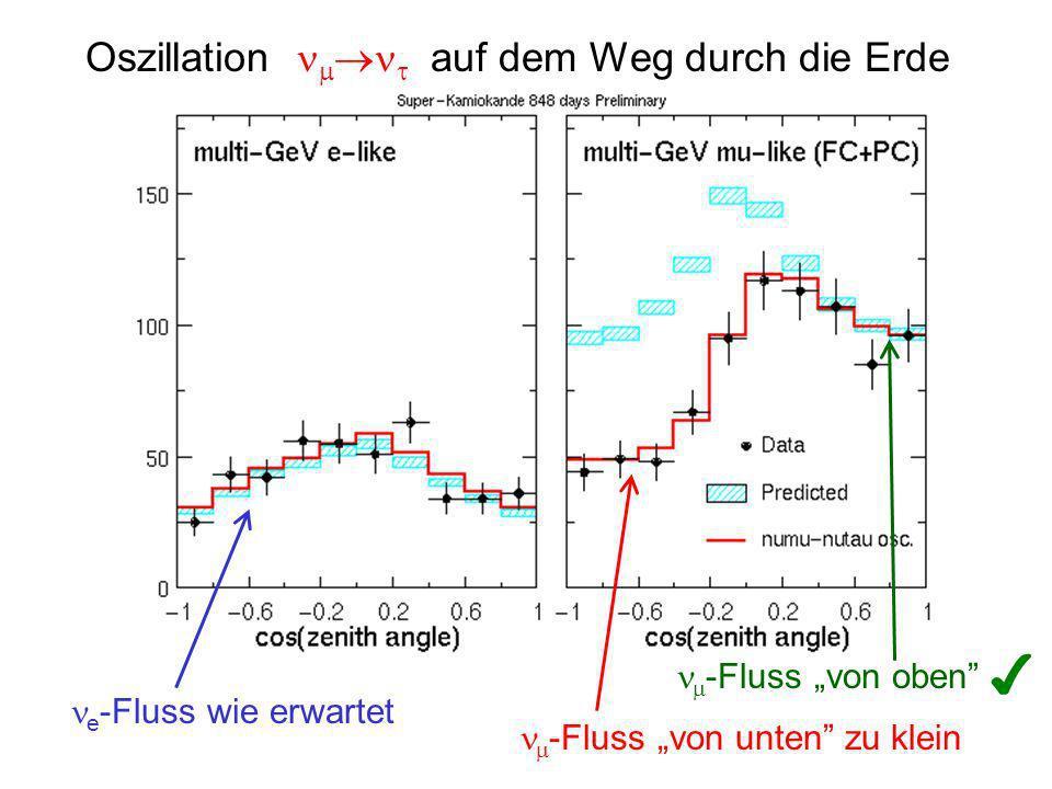 """✔ Oszillation  auf dem Weg durch die Erde -Fluss """"von oben"""