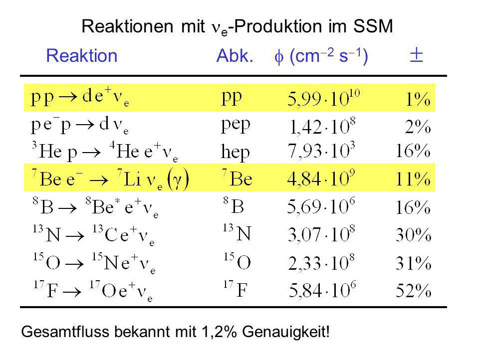 Reaktionen mit e-Produktion im SSM