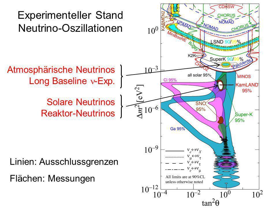 Experimenteller Stand Neutrino-Oszillationen