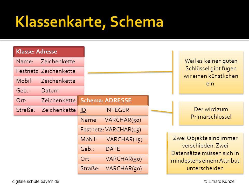 Klassenkarte, Schema Name: Zeichenkette Festnetz: Zeichenkette