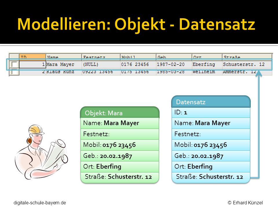 Modellieren: Objekt - Datensatz