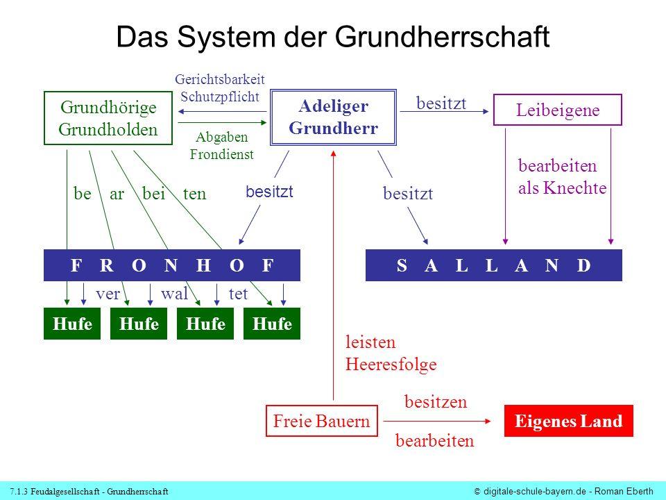 Das System der Grundherrschaft