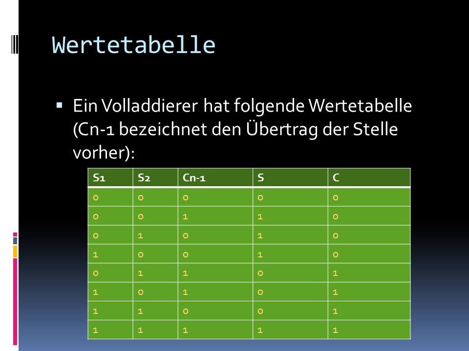 Wertetabelle Ein Volladdierer hat folgende Wertetabelle (Cn-1 bezeichnet den Übertrag der Stelle vorher):