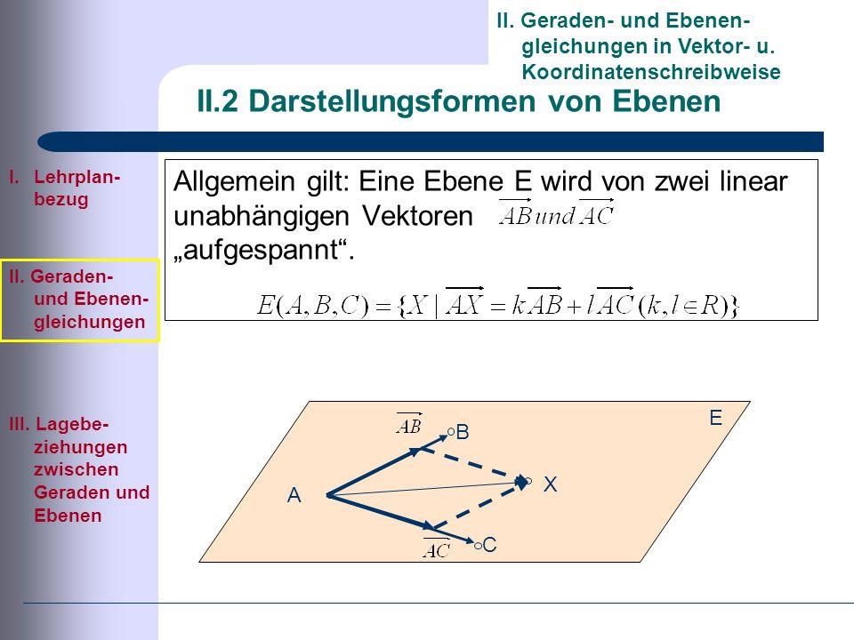 II.2 Darstellungsformen von Ebenen