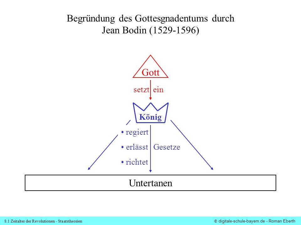Begründung des Gottesgnadentums durch Jean Bodin (1529-1596)