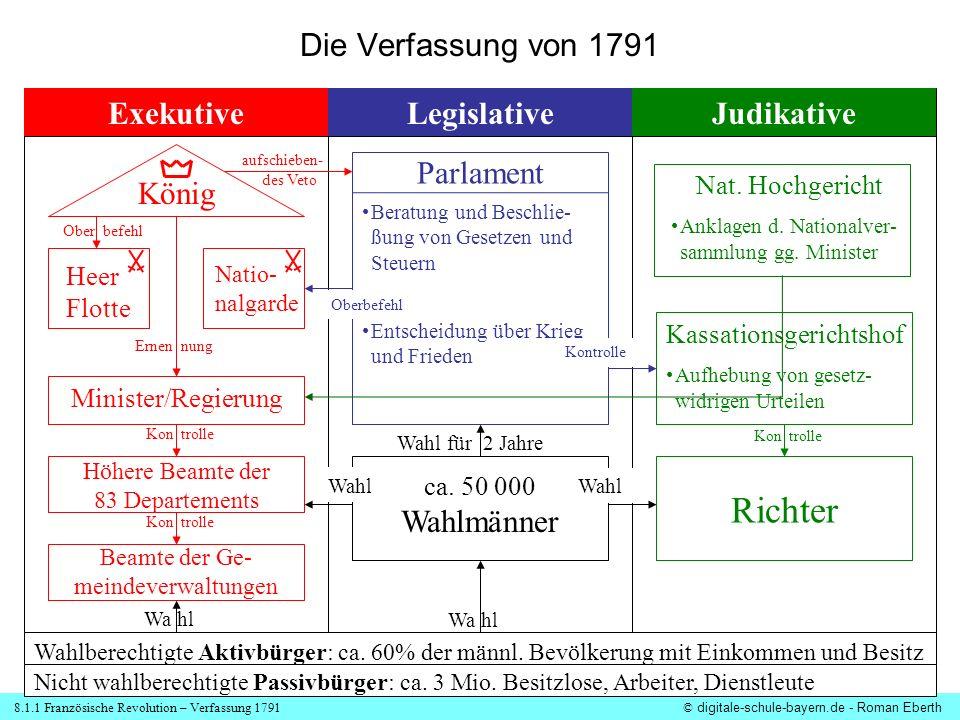 Richter Die Verfassung von 1791 Exekutive Legislative Judikative