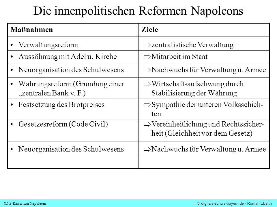 Die innenpolitischen Reformen Napoleons