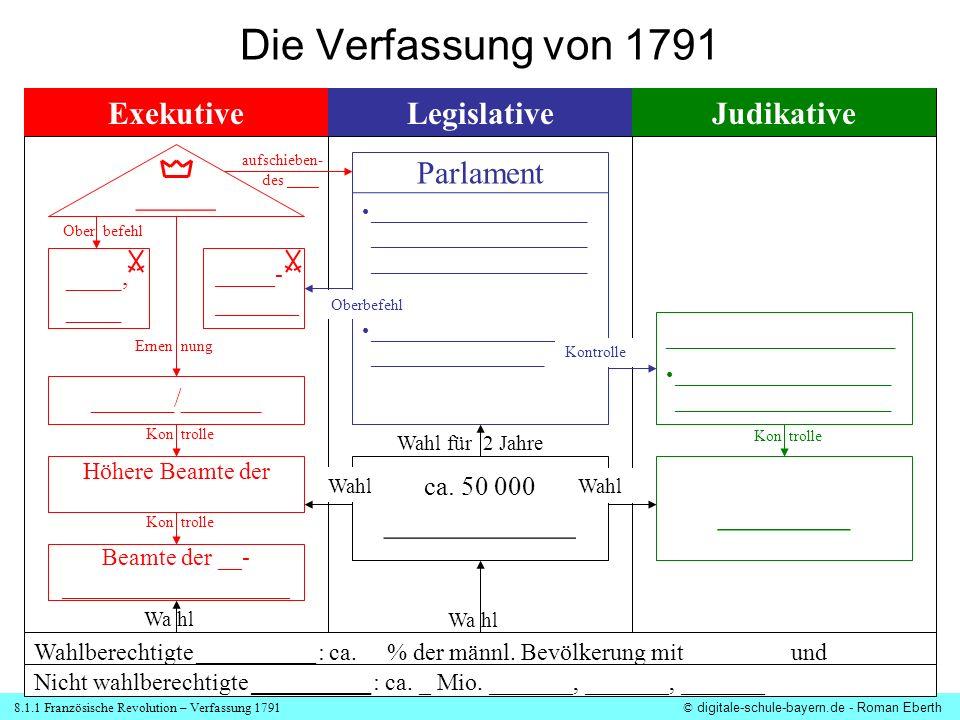 Die Verfassung von 1791 _______ Exekutive Legislative Judikative