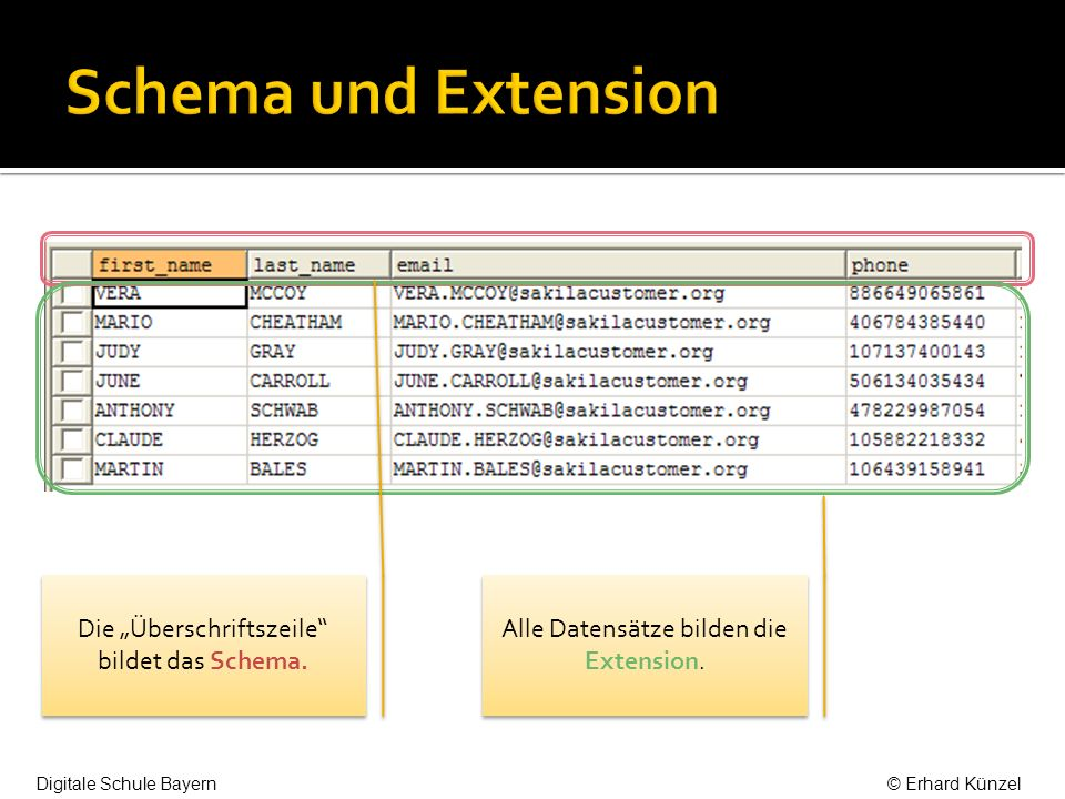 """Schema und Extension Die """"Überschriftszeile bildet das Schema."""