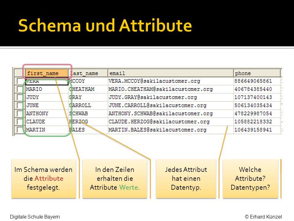 Schema und Attribute Im Schema werden die Attribute festgelegt.