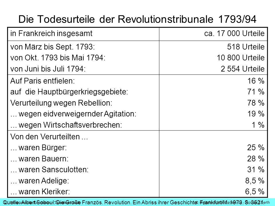 Die Todesurteile der Revolutionstribunale 1793/94