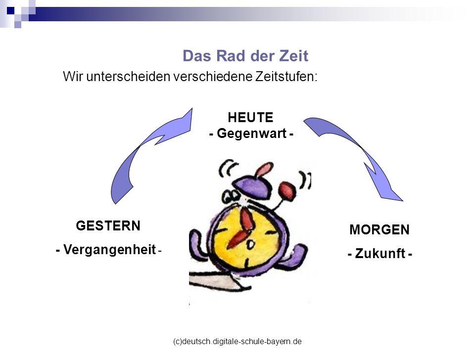 Das Rad der Zeit Wir unterscheiden verschiedene Zeitstufen: HEUTE