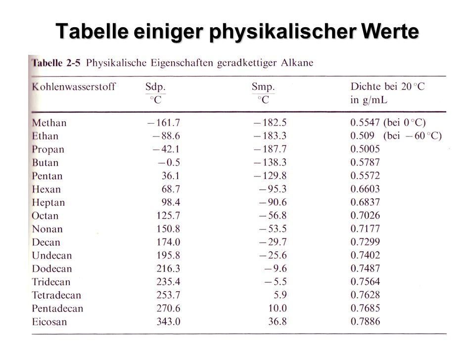 Tabelle einiger physikalischer Werte