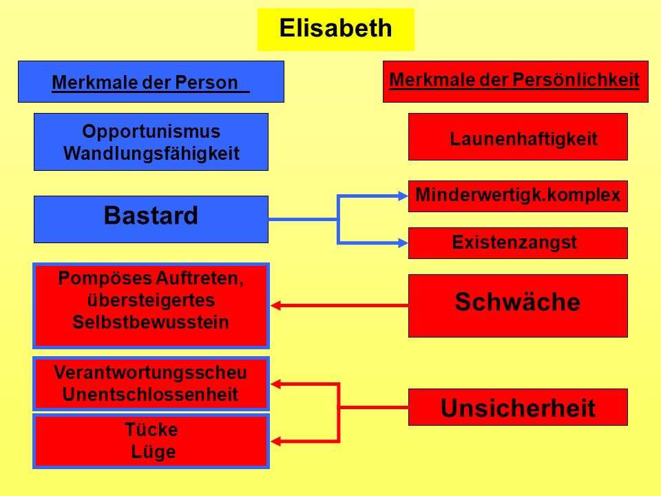 Elisabeth Bastard Schwäche Unsicherheit