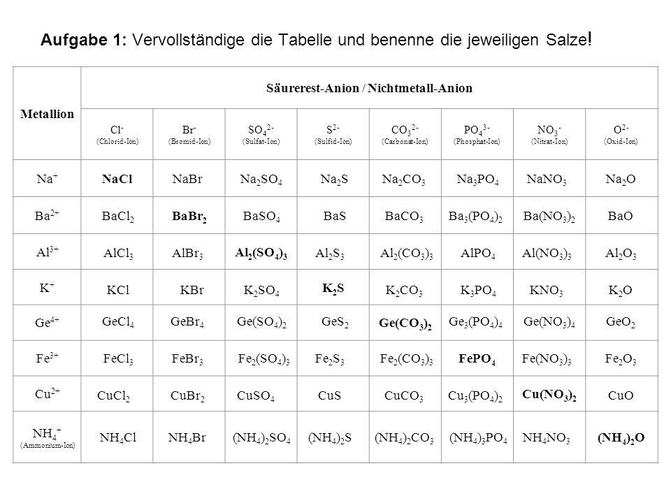 Säurerest-Anion / Nichtmetall-Anion