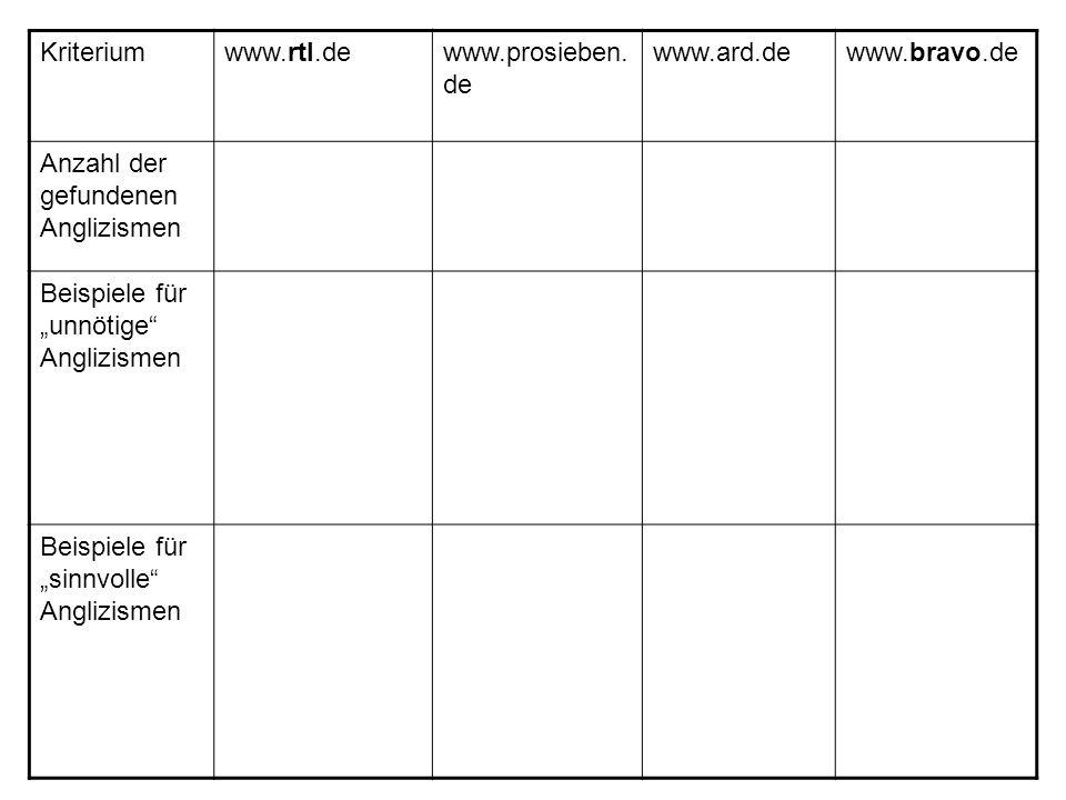 Kriterium www.rtl.de. www.prosieben.de. www.ard.de. www.bravo.de. Anzahl der gefundenen Anglizismen.