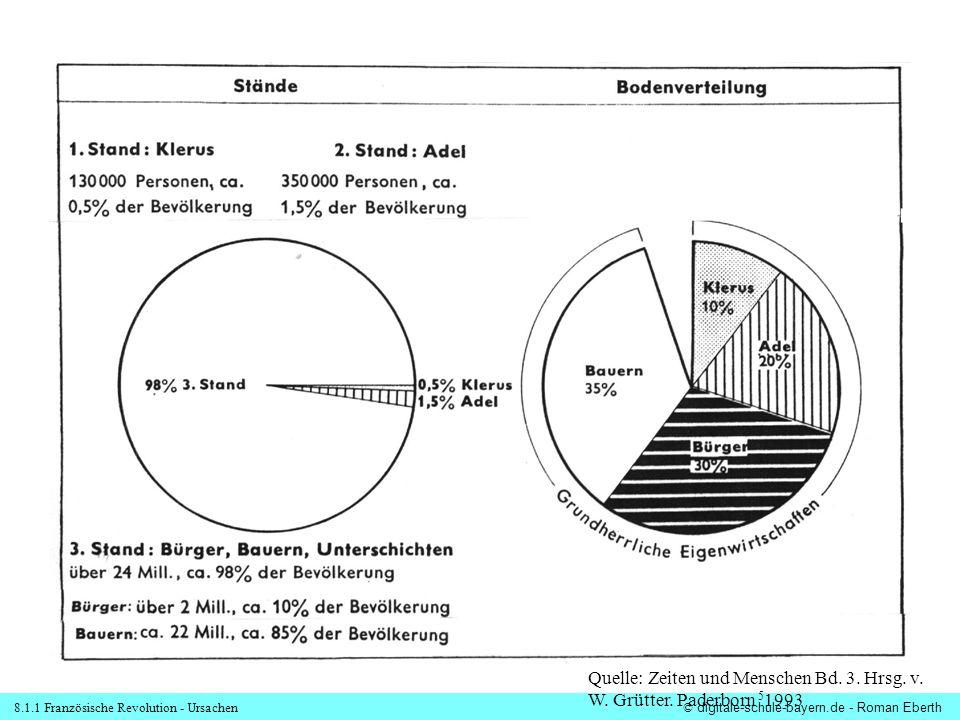 Quelle: Zeiten und Menschen Bd. 3. Hrsg. v. W. Grütter. Paderborn 51993