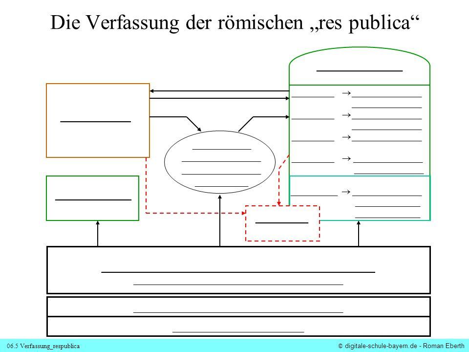 """Die Verfassung der römischen """"res publica"""