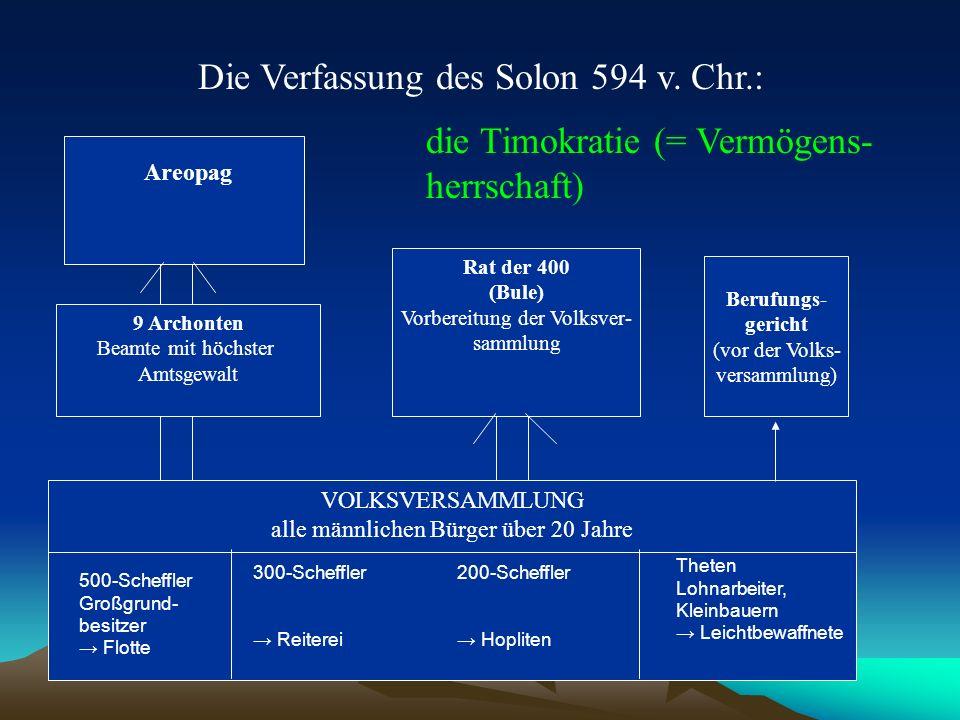 Die Verfassung des Solon 594 v. Chr.:
