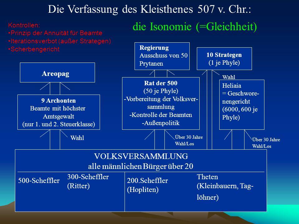 Die Verfassung des Kleisthenes 507 v. Chr.: