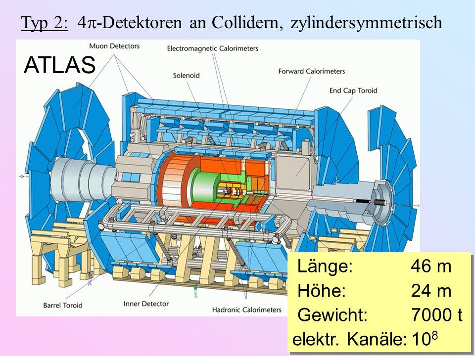 ATLAS Typ 2: 4-Detektoren an Collidern, zylindersymmetrisch