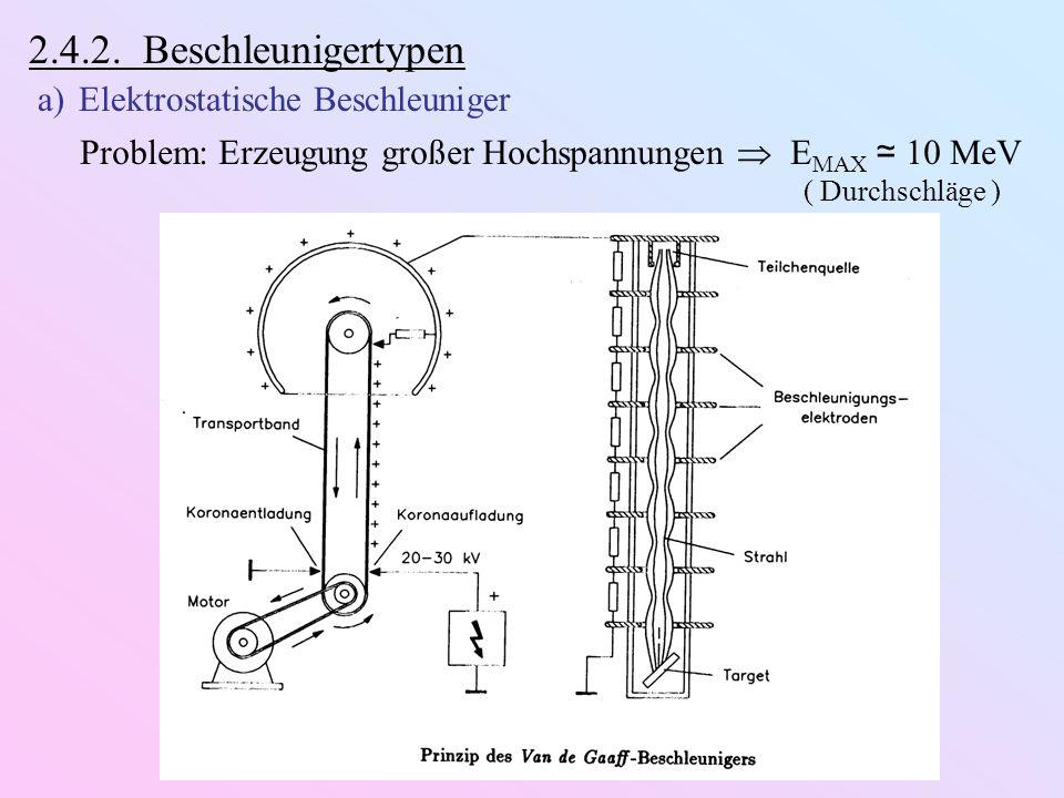 2.4.2. Beschleunigertypen Elektrostatische Beschleuniger